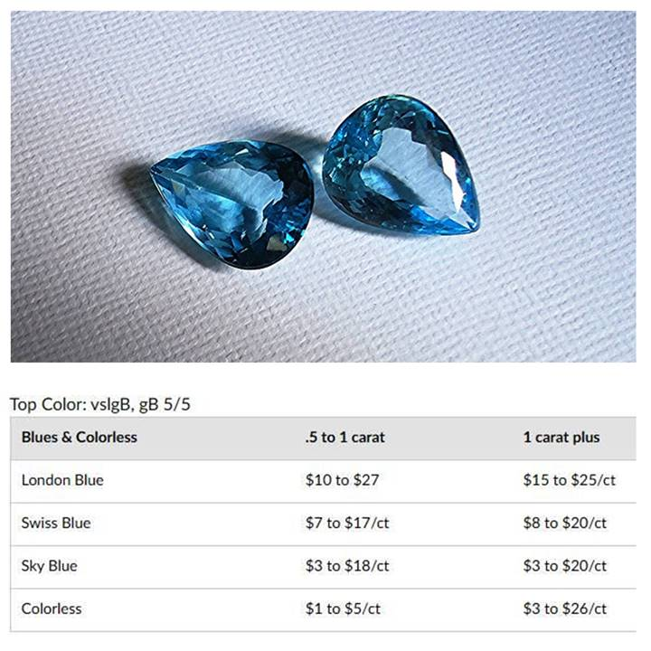 Pricing guide for faceted blue topaz gemstone
